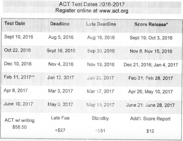Act testing dates in Melbourne